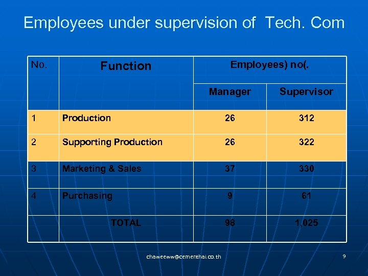 Employees under supervision of Tech. Com No. Employees) no(. Function Manager Supervisor 1 Production