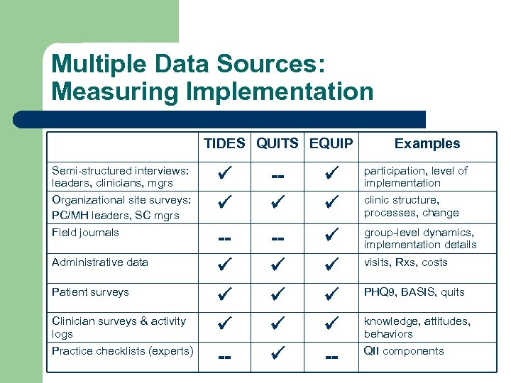 Multiple Data Sources: Measuring Implementation TIDES QUITS EQUIP Semi-structured interviews: leaders, clinicians, mgrs Organizational