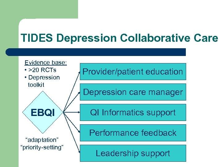 "TIDES Depression Collaborative Care Evidence base: • >20 RCTs • Depression toolkit EBQI ""adaptation"""