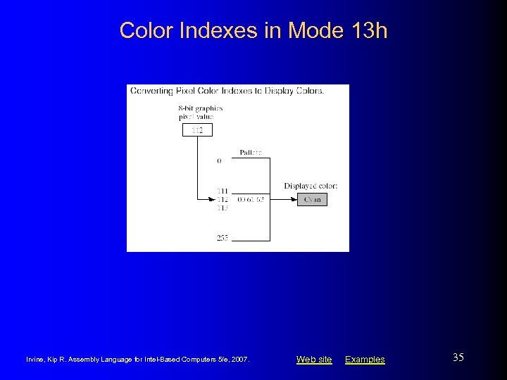 Color Indexes in Mode 13 h Irvine, Kip R. Assembly Language for Intel-Based Computers
