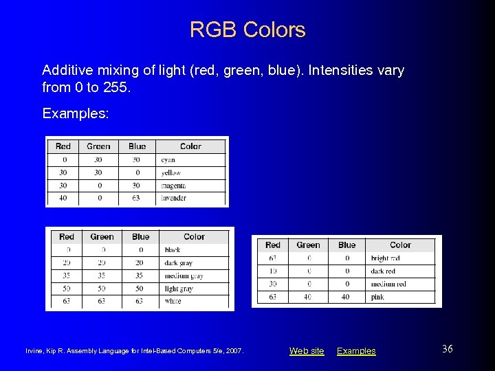 RGB Colors Additive mixing of light (red, green, blue). Intensities vary from 0 to