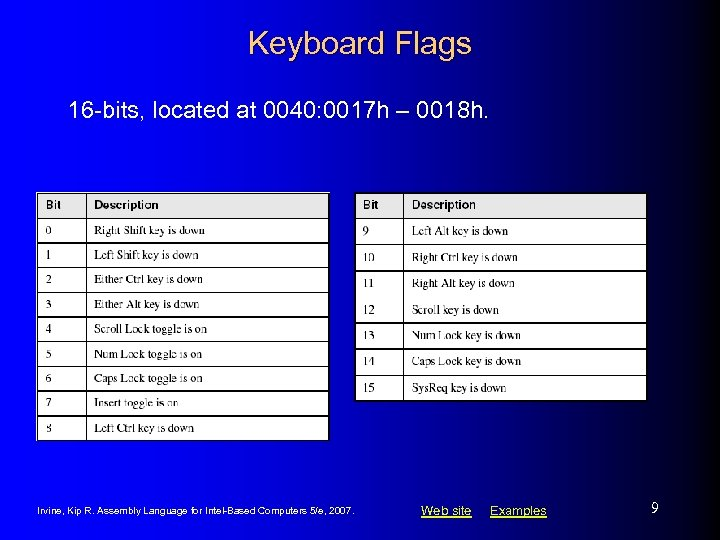 Keyboard Flags 16 -bits, located at 0040: 0017 h – 0018 h. Irvine, Kip