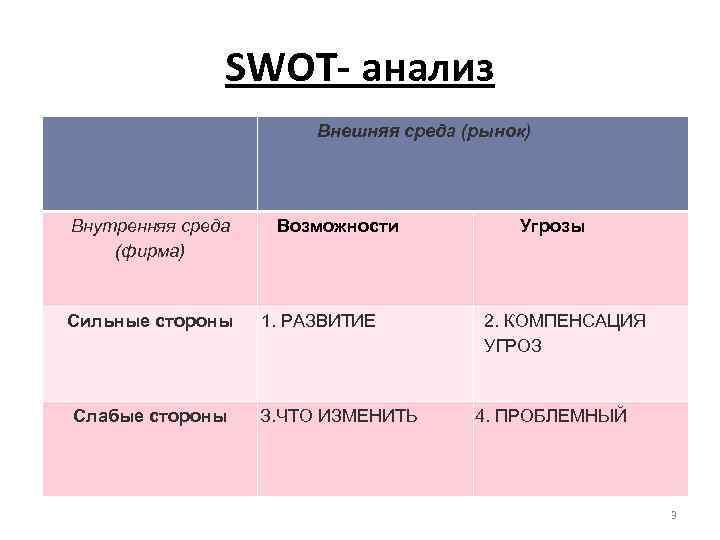 SWОТ- анализ Внешняя среда (рынок) Внутренняя среда (фирма) Сильные стороны Слабые стороны Возможности 1.