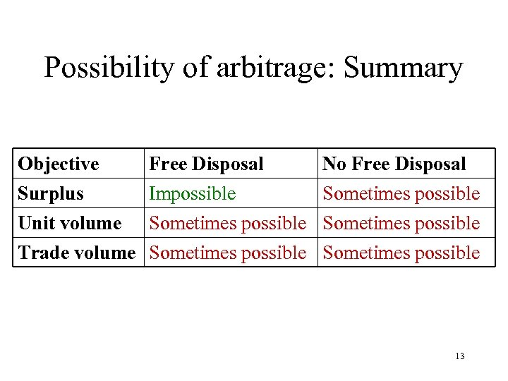 Possibility of arbitrage: Summary Objective Surplus Unit volume Free Disposal No Free Disposal Impossible