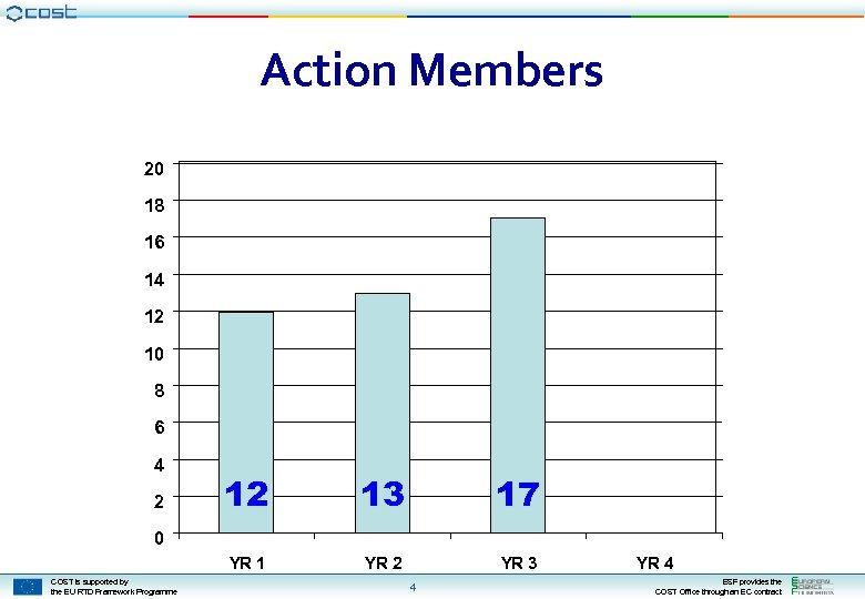 Action Members 20 18 16 14 12 10 8 6 4 12 13 17