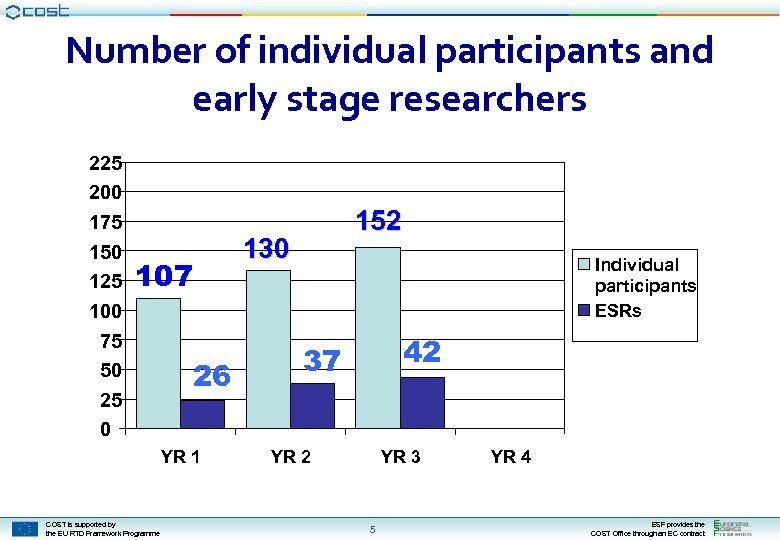 Number of individual participants and early stage researchers 225 200 175 150 125 100