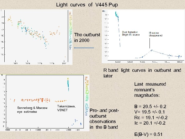 Light curves of V 445 Pup The outburst in 2000 R band light curves