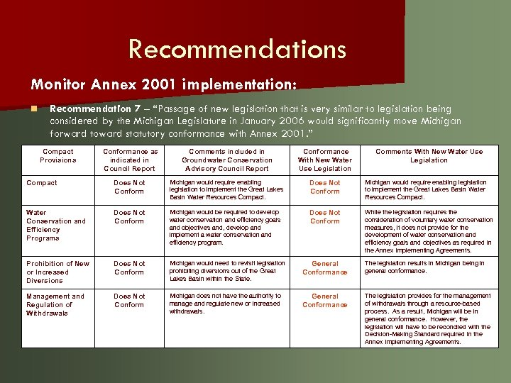 "Recommendations Monitor Annex 2001 implementation: n Recommendation 7 – ""Passage of new legislation that"