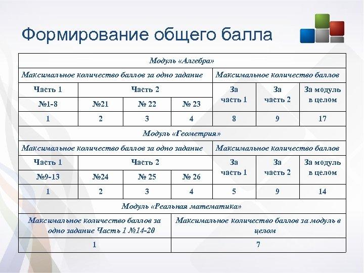 Формирование общего балла Модуль «Алгебра» Максимальное количество баллов за одно задание Часть 1 Максимальное