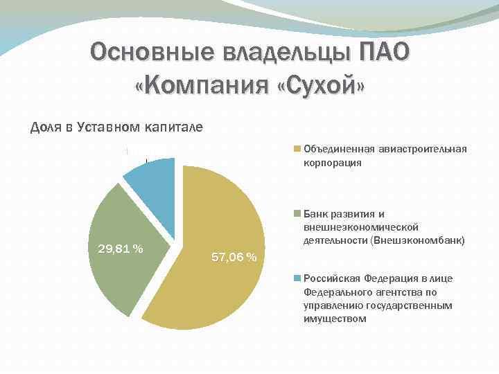 Основные владельцы ПАО «Компания «Сухой» Доля в Уставном капитале Объединенная авиастроительная корпорация 10, 66