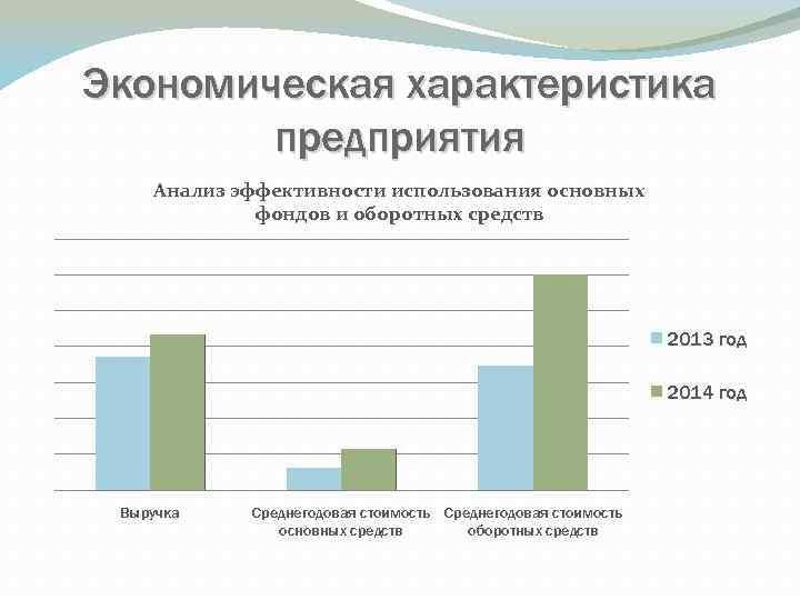 Экономическая характеристика предприятия Анализ эффективности использования основных фондов и оборотных средств 2013 год 2014