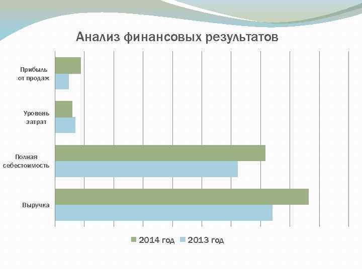 Анализ финансовых результатов Прибыль от продаж Уровень затрат Полная себестоимость Выручка 2014 год 2013