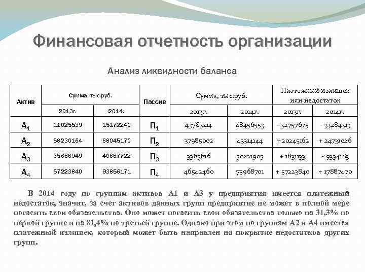 Финансовая отчетность организации Анализ ликвидности баланса Актив Сумма, тыс. руб. Пассив Сумма, тыс. руб.