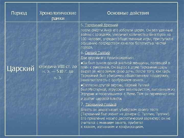 Период Царский Хронологические рамки Основные действия 5. Тарквиний Древний после смерти Анка его
