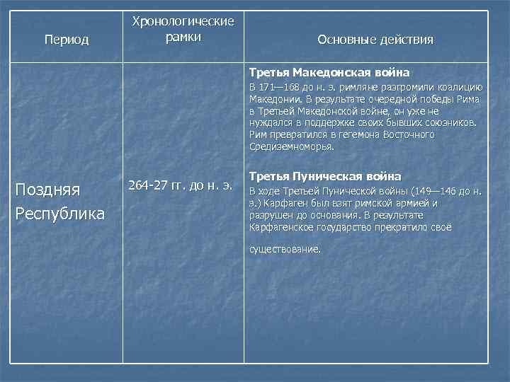 Период Хронологические рамки Основные действия Третья Македонская война В 171— 168 до н. э.