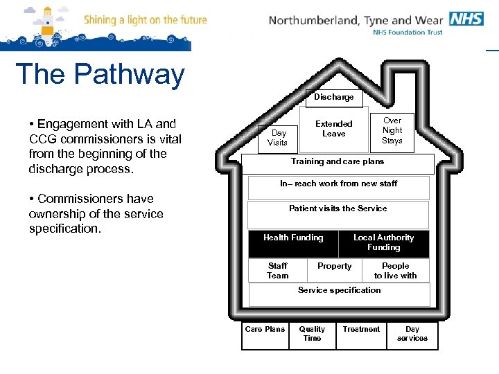 The Pathway Discharge • Engagement with LA and CCG commissioners is vital from the
