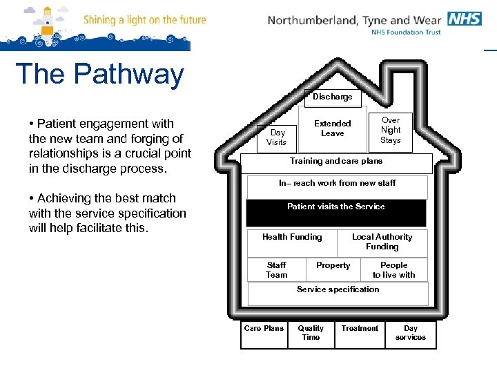 The Pathway Discharge • Patient engagement with the new team and forging of relationships