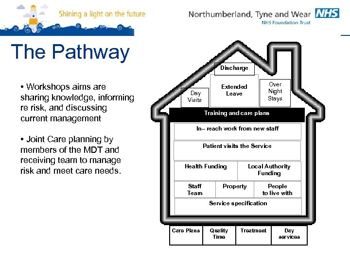The Pathway Discharge • Workshops aims are sharing knowledge, informing re risk, and discussing