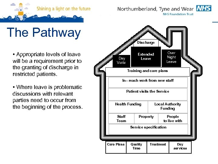 The Pathway Discharge • Appropriate levels of leave will be a requirement prior to