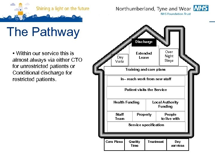 The Pathway Discharge • Within our service this is almost always via either CTO