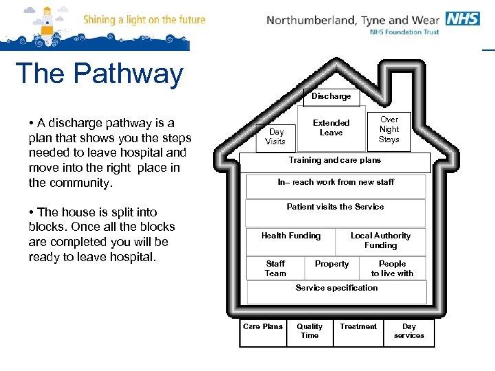 The Pathway Discharge • A discharge pathway is a plan that shows you the