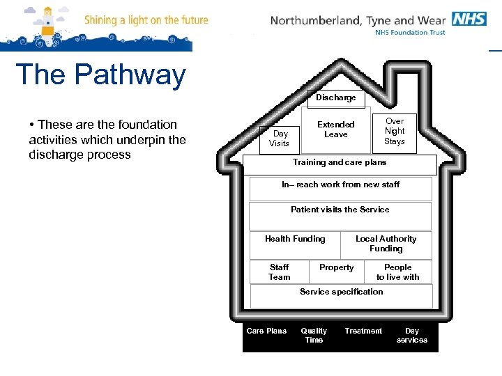 The Pathway Discharge • These are the foundation activities which underpin the discharge process