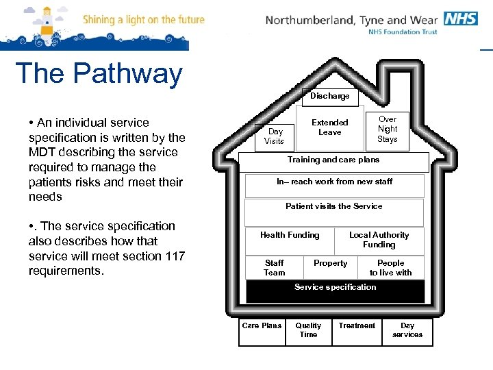 The Pathway Discharge • An individual service specification is written by the MDT describing