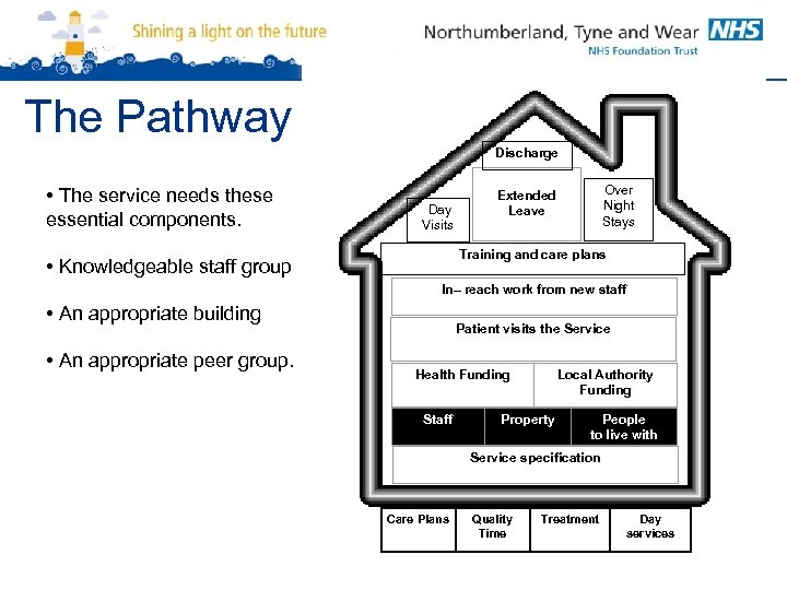 The Pathway Discharge • The service needs these essential components. Day Visits Over Night