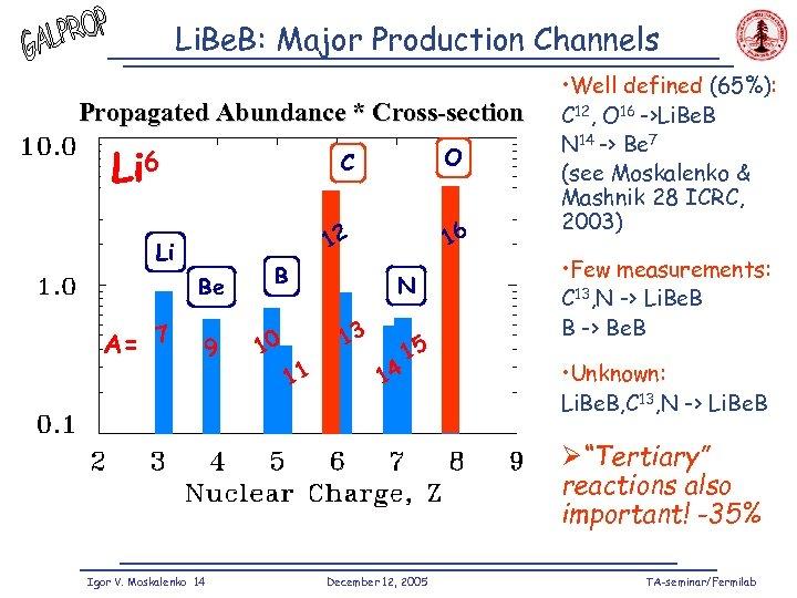 Li. Be. B: Major Production Channels Propagated Abundance * Cross-section Li 6 C 12