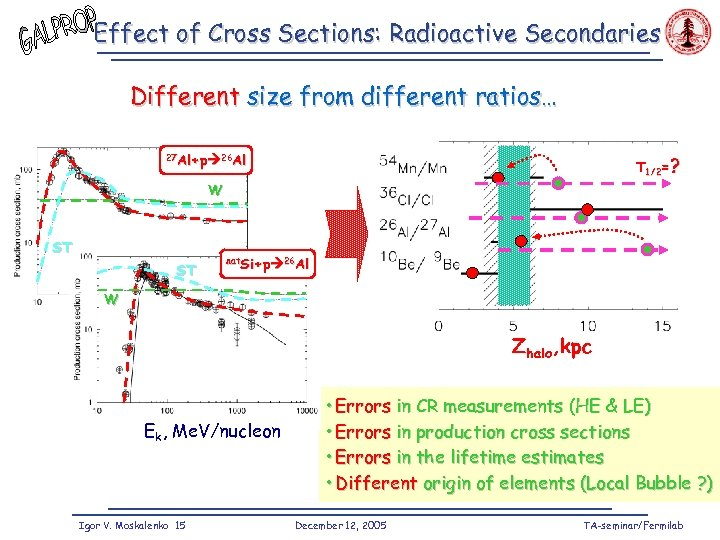 Effect of Cross Sections: Radioactive Secondaries Different size from different ratios… 27 Al+p 26