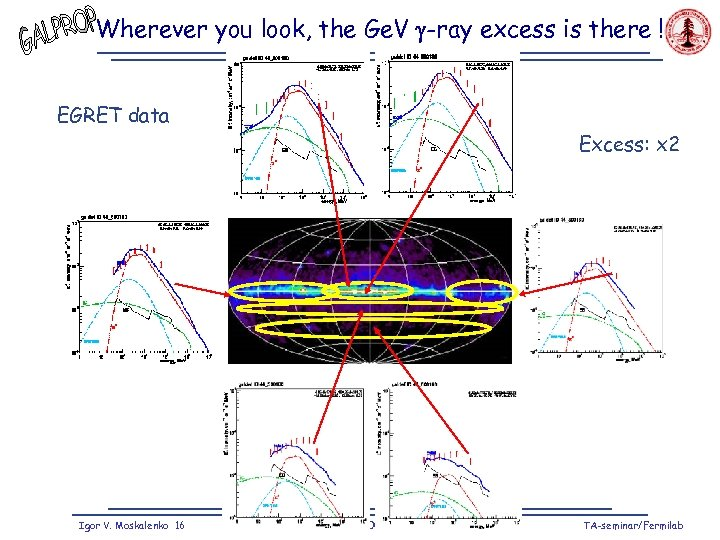 Wherever you look, the Ge. V -ray excess is there ! EGRET data Excess: