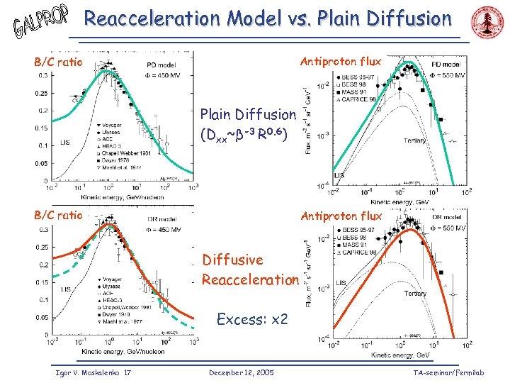 Reacceleration Model vs. Plain Diffusion Antiproton flux B/C ratio Plain Diffusion (Dxx~β-3 R 0.