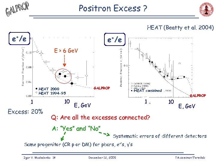Positron Excess ? HEAT (Beatty et al. 2004) e+/e E > 6 Ge. V