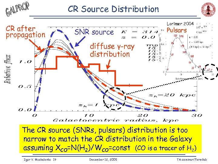 CR Source Distribution CR after propagation SNR source Lorimer 2004 Pulsars diffuse γ-ray distribution