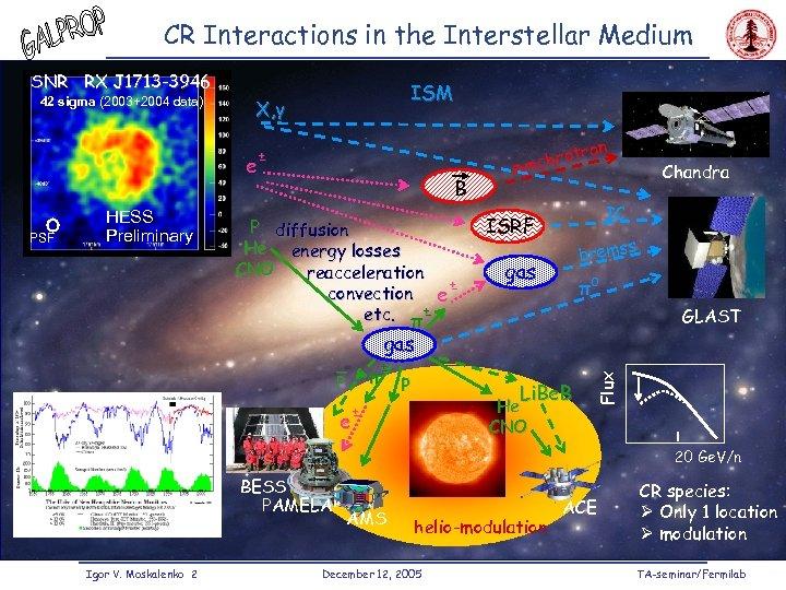 CR Interactions in the Interstellar Medium SNR RX J 1713 -3946 X, γ e