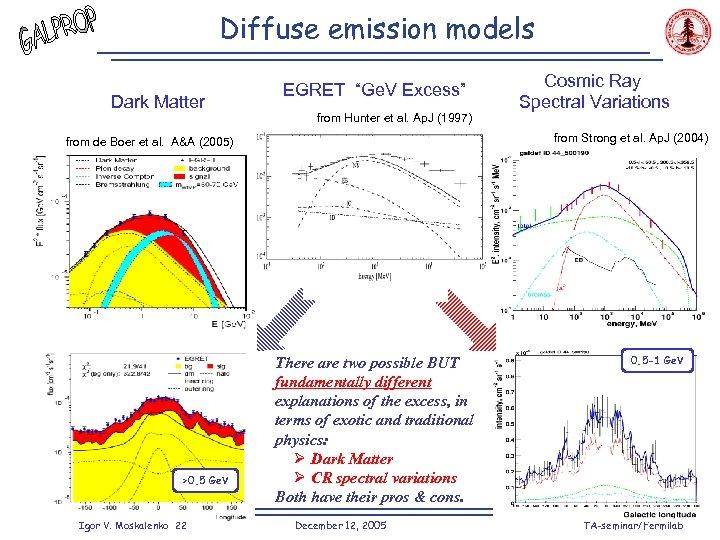 """Diffuse emission models Dark Matter EGRET """"Ge. V Excess"""" from Hunter et al. Ap."""