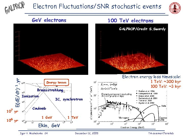 Electron Fluctuations/SNR stochastic events Ge. V electrons 100 Te. V electrons E(d. E/dt)-1, yr