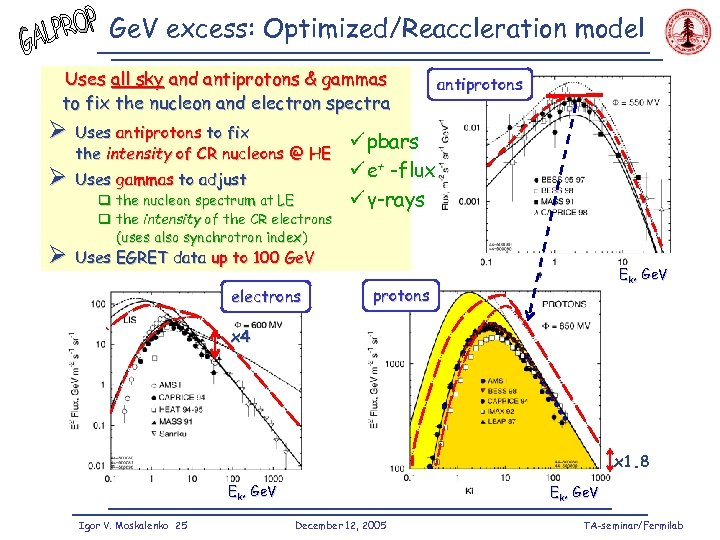 Ge. V excess: Optimized/Reaccleration model Uses all sky and antiprotons & gammas to fix
