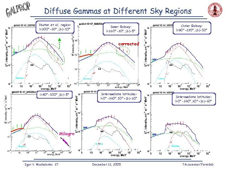 Diffuse Gammas at Different Sky Regions Hunter et al. region: l=300°-60°, |b|<10° Inner Galaxy: