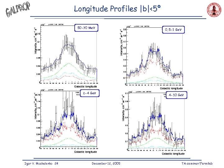 Longitude Profiles  b <5° 50 -70 Me. V 2 -4 Ge. V Igor V. Moskalenko