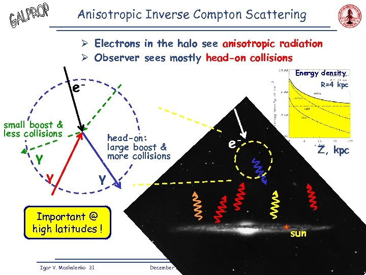 Anisotropic Inverse Compton Scattering Ø Electrons in the halo see anisotropic radiation Ø Observer