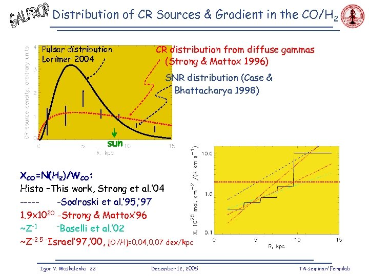 Distribution of CR Sources & Gradient in the CO/H 2 Pulsar distribution Lorimer 2004