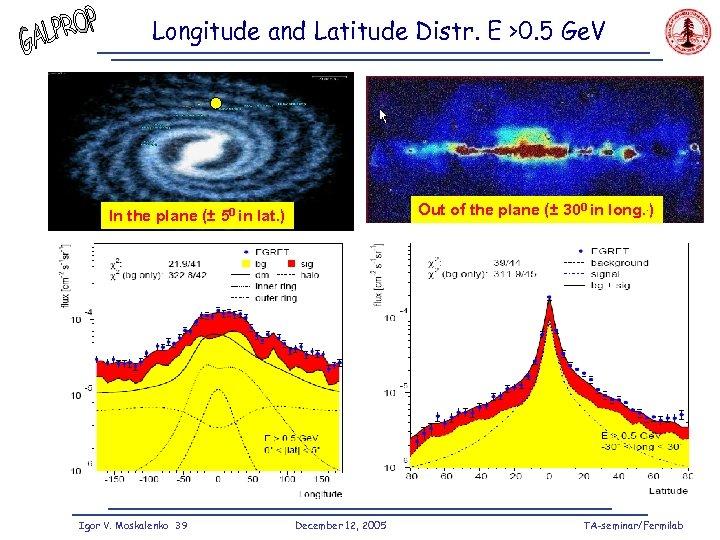 Longitude and Latitude Distr. E >0. 5 Ge. V Out of the plane (±