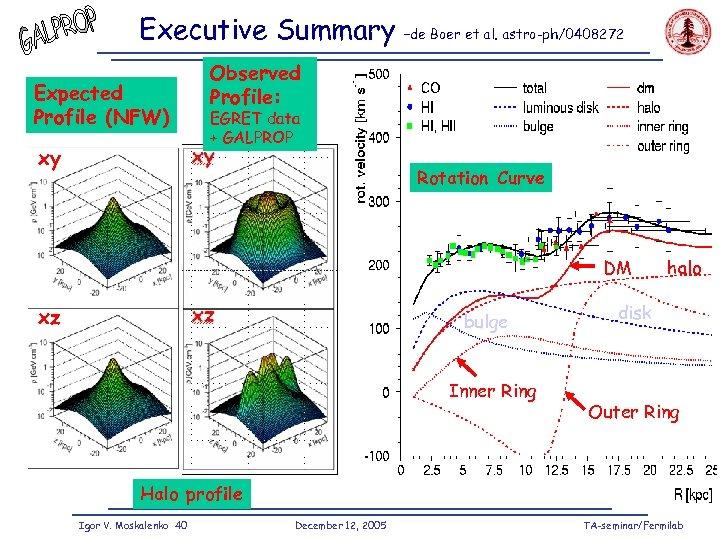 Executive Summary –de Boer et al. astro-ph/0408272 Observed Profile: Expected Profile (NFW) z EGRET