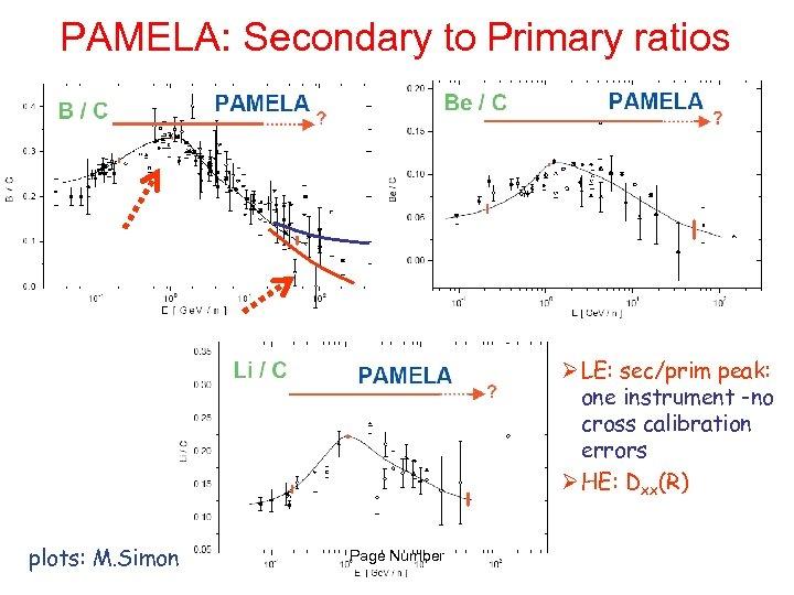 PAMELA: Secondary to Primary ratios Ø LE: sec/prim peak: one instrument -no cross calibration