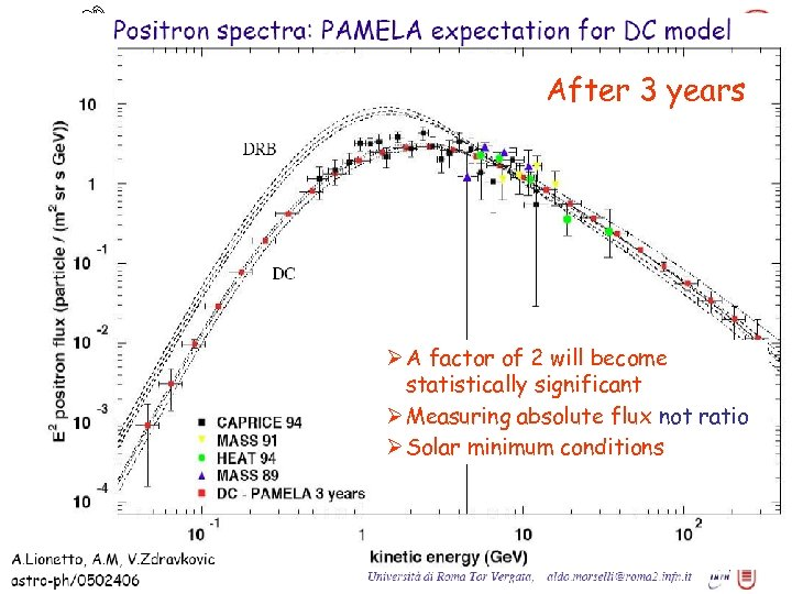PAMELA positrons After 3 years Ø A factor of 2 will become statistically significant