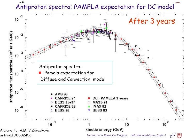 PAMELA antiprotons After 3 years Igor V. Moskalenko 43 December 12, 2005 TA-seminar/Fermilab