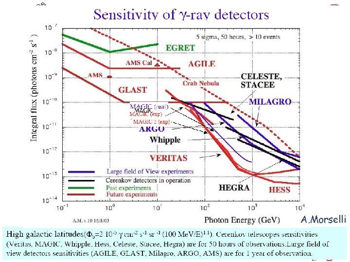 A. Morselli Igor V. Moskalenko 45 December 12, 2005 TA-seminar/Fermilab