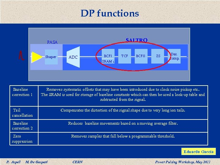 DP functions SALTRO PASA Shaper ADC BCFI SRAM 1 TCF BCFII ZS Dat. comp.