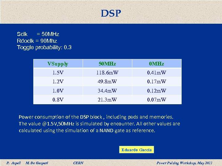 DSP Sclk = 50 MHz Rdoclk = 90 Mhz Toggle probability: 0. 3 VSupply